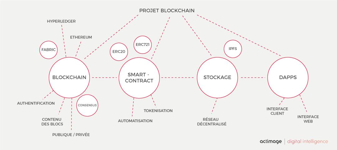 Processus d'un projet Blockchain chez Actimage