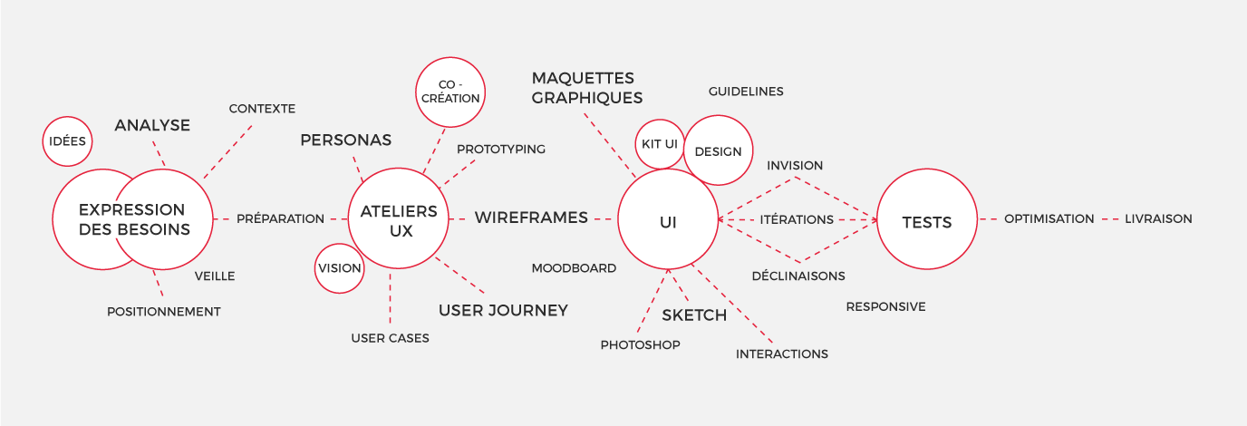 Schéma de notre processus UX-UI design