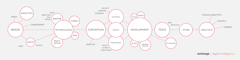 Processus de développement mobile